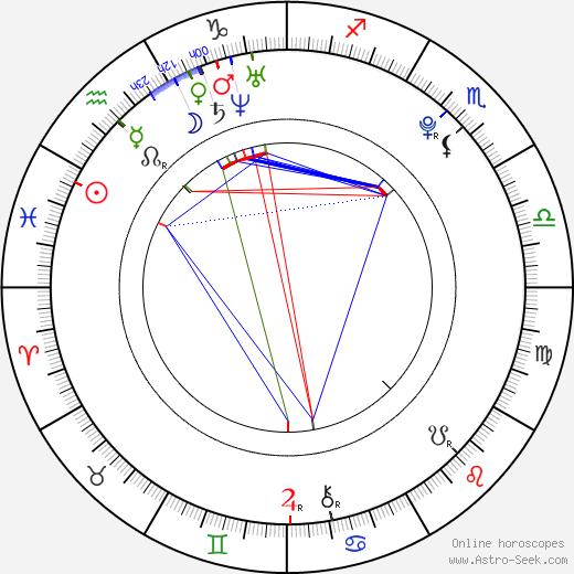 Luciano Nóbile tema natale, oroscopo, Luciano Nóbile oroscopi gratuiti, astrologia