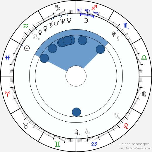 Luke Newberry wikipedia, horoscope, astrology, instagram