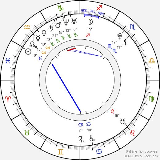 Luke Newberry birth chart, biography, wikipedia 2018, 2019