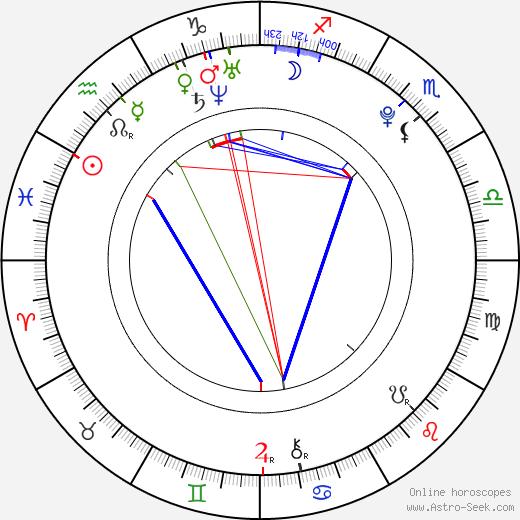Luke Newberry astro natal birth chart, Luke Newberry horoscope, astrology