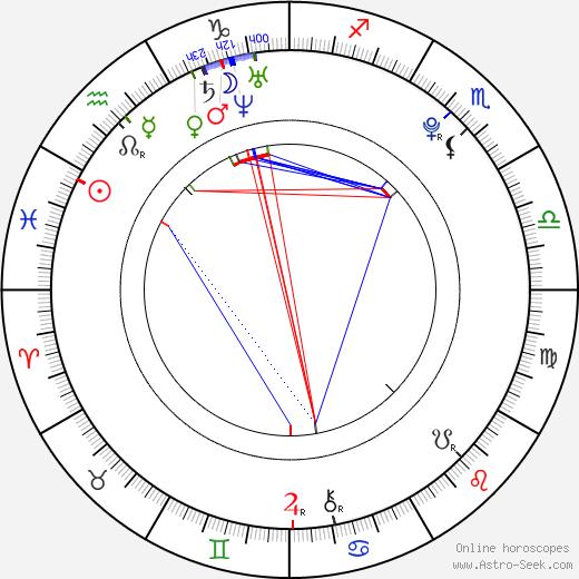 Milan Mišún tema natale, oroscopo, Milan Mišún oroscopi gratuiti, astrologia