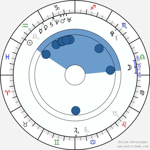 Pavla Majtnerová wikipedia, horoscope, astrology, instagram