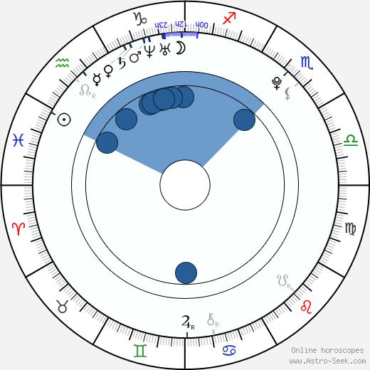 Petra Jiřinová wikipedia, horoscope, astrology, instagram
