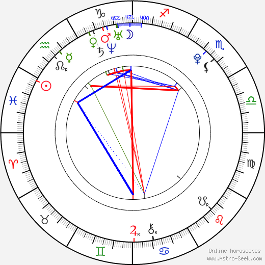 Petra Jiřinová birth chart, Petra Jiřinová astro natal horoscope, astrology