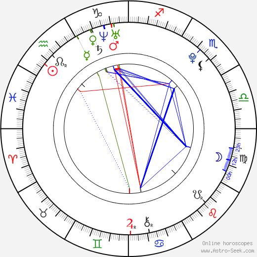 Q'Orianka Kilcher astro natal birth chart, Q'Orianka Kilcher horoscope, astrology