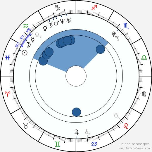 Ricarda Ramünke wikipedia, horoscope, astrology, instagram