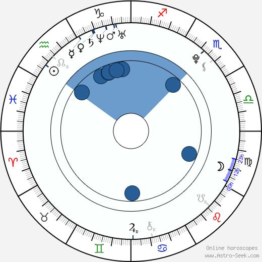 Shawn Lee wikipedia, horoscope, astrology, instagram