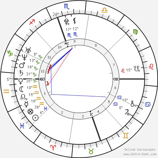 Shelby Blackstock birth chart, biography, wikipedia 2019, 2020