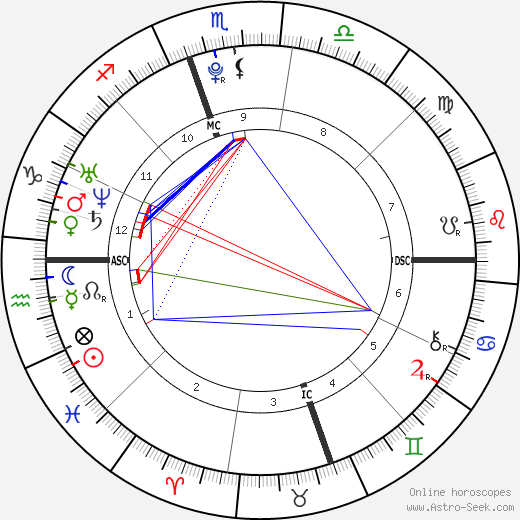 Shelby Blackstock birth chart, Shelby Blackstock astro natal horoscope, astrology