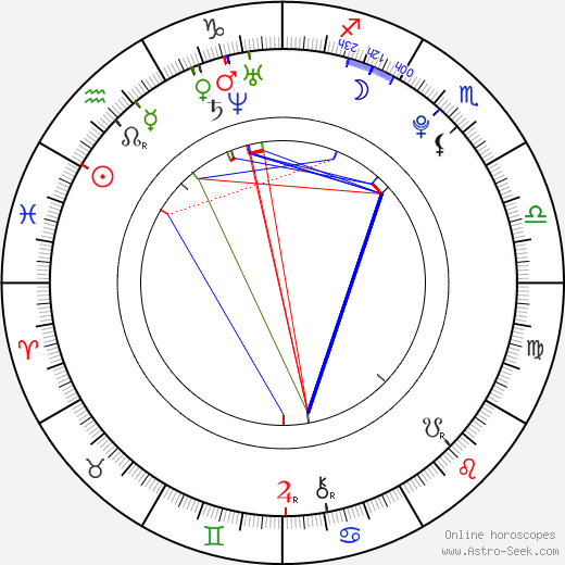 Shin-hye Park astro natal birth chart, Shin-hye Park horoscope, astrology