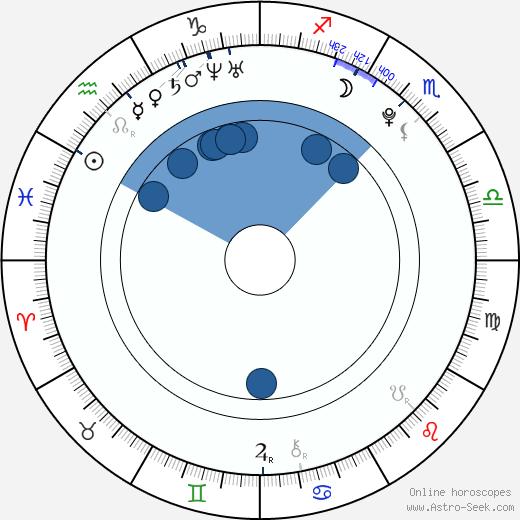 So-ra Kang wikipedia, horoscope, astrology, instagram
