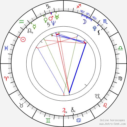 So-ra Kang день рождения гороскоп, So-ra Kang Натальная карта онлайн