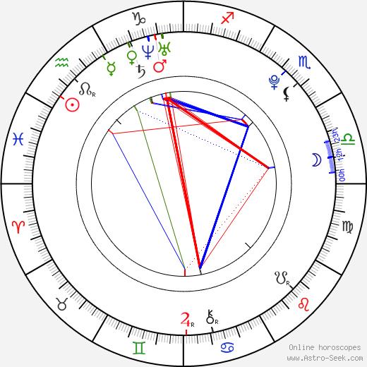 Susan Coffey tema natale, oroscopo, Susan Coffey oroscopi gratuiti, astrologia