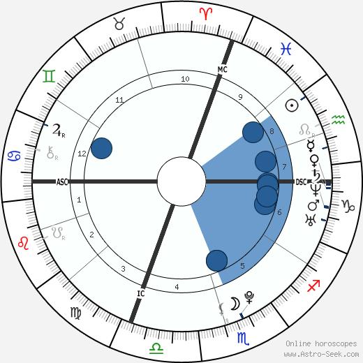 The Weeknd wikipedia, horoscope, astrology, instagram