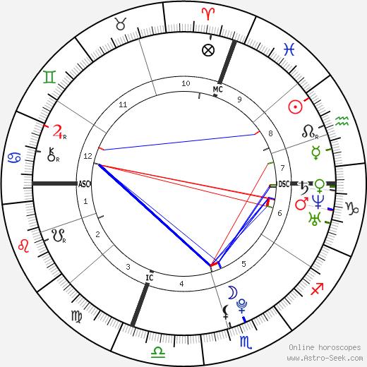 The Weeknd tema natale, oroscopo, The Weeknd oroscopi gratuiti, astrologia