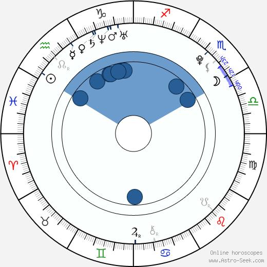 Tina Hot wikipedia, horoscope, astrology, instagram