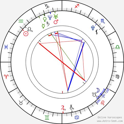 Tyson Houseman tema natale, oroscopo, Tyson Houseman oroscopi gratuiti, astrologia