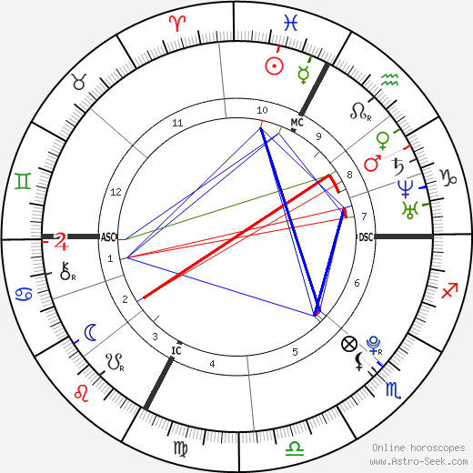 Abigail & Brittany Hensel tema natale, oroscopo, Abigail & Brittany Hensel oroscopi gratuiti, astrologia