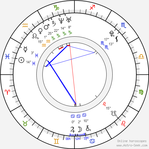 Alana Blanchard birth chart, biography, wikipedia 2020, 2021