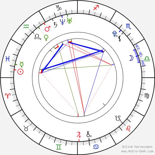 Alec Medlock birth chart, Alec Medlock astro natal horoscope, astrology