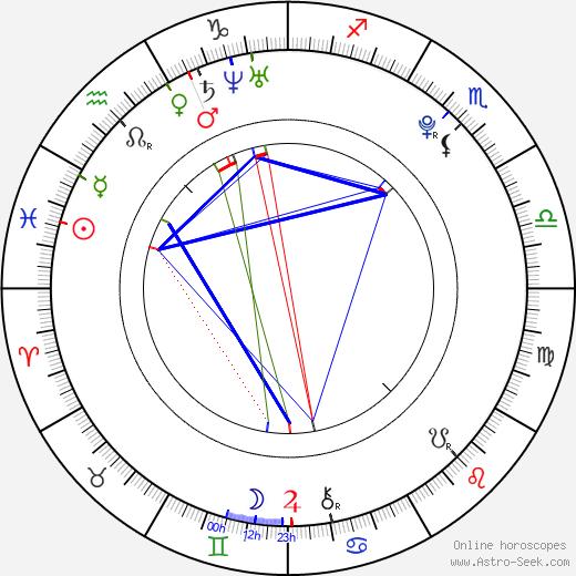 Andrea Bowen astro natal birth chart, Andrea Bowen horoscope, astrology