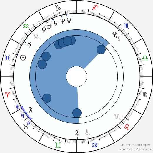 Anes Haurdić wikipedia, horoscope, astrology, instagram
