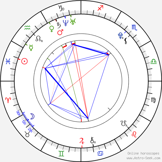 Anes Haurdić tema natale, oroscopo, Anes Haurdić oroscopi gratuiti, astrologia