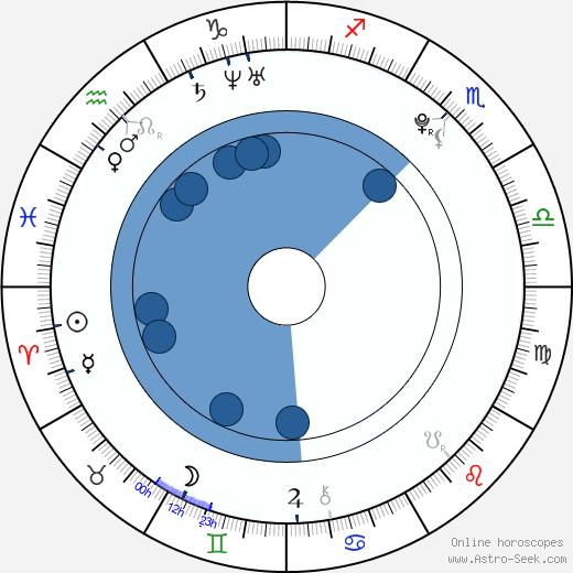 Cassandra Scerbo wikipedia, horoscope, astrology, instagram