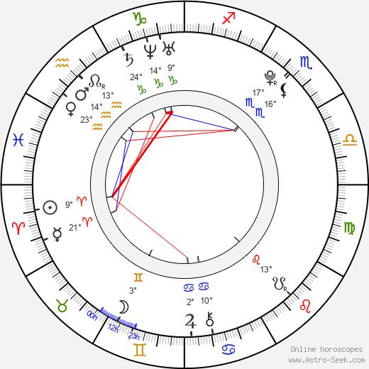 Cassandra Scerbo birth chart, biography, wikipedia 2020, 2021