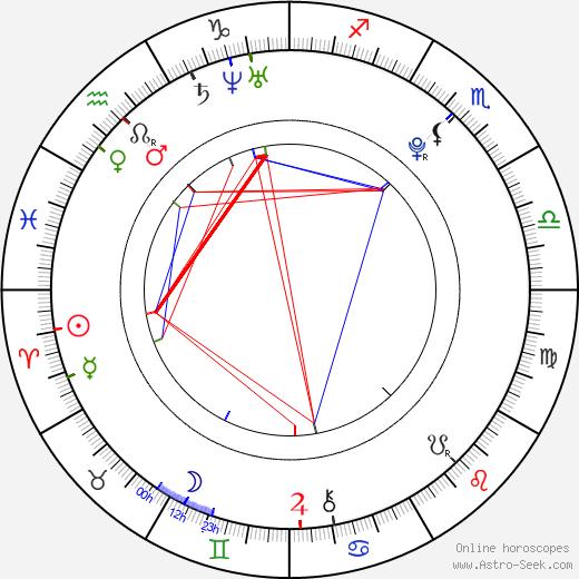Cassandra Scerbo birth chart, Cassandra Scerbo astro natal horoscope, astrology