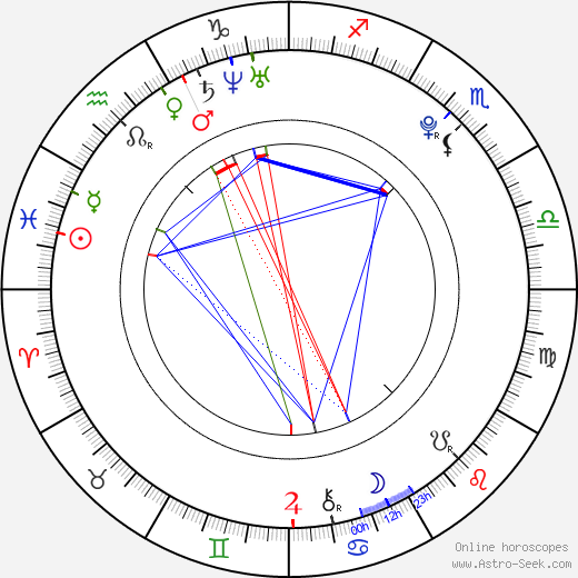 Choi Jonghoon astro natal birth chart, Choi Jonghoon horoscope, astrology