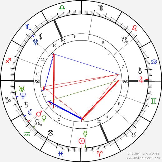 Кэти Ли Гиффорд Cody Gifford день рождения гороскоп, Cody Gifford Натальная карта онлайн
