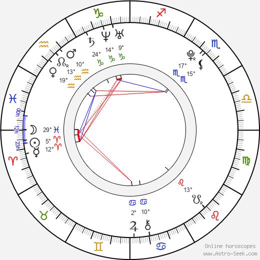 Dominik Ježek birth chart, biography, wikipedia 2019, 2020
