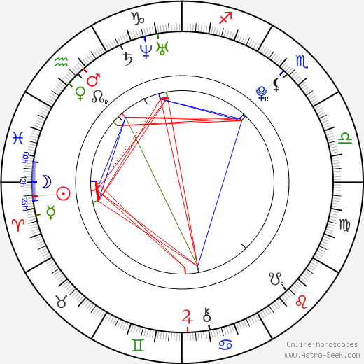 Dominik Ježek birth chart, Dominik Ježek astro natal horoscope, astrology