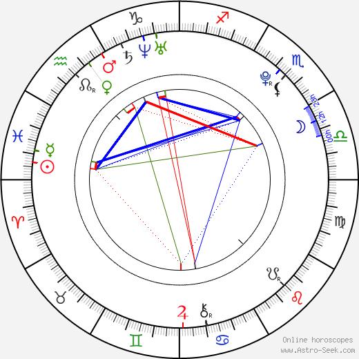 Haru Kuroki birth chart, Haru Kuroki astro natal horoscope, astrology