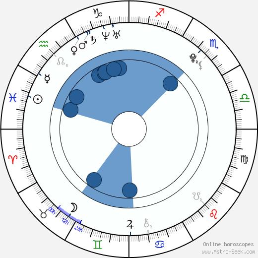 Hillary Hindi wikipedia, horoscope, astrology, instagram