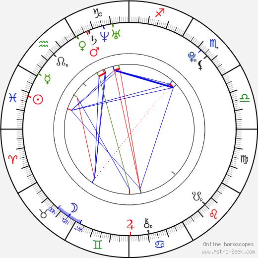 Hillary Hindi день рождения гороскоп, Hillary Hindi Натальная карта онлайн