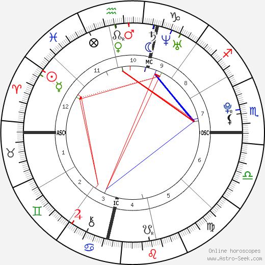 Jack Philip Cortese tema natale, oroscopo, Jack Philip Cortese oroscopi gratuiti, astrologia