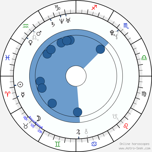 Jessie Voft wikipedia, horoscope, astrology, instagram