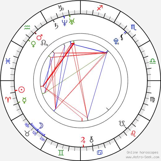 Jessie Voft tema natale, oroscopo, Jessie Voft oroscopi gratuiti, astrologia