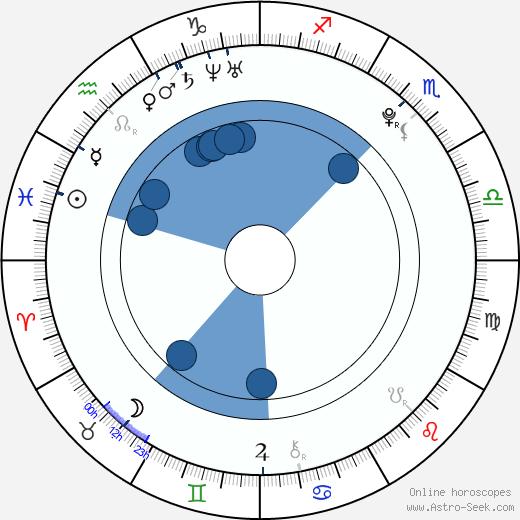 Jiří Hořčička wikipedia, horoscope, astrology, instagram