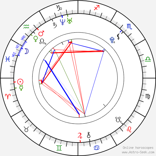 Keisha Castle-Hughes birth chart, Keisha Castle-Hughes astro natal horoscope, astrology