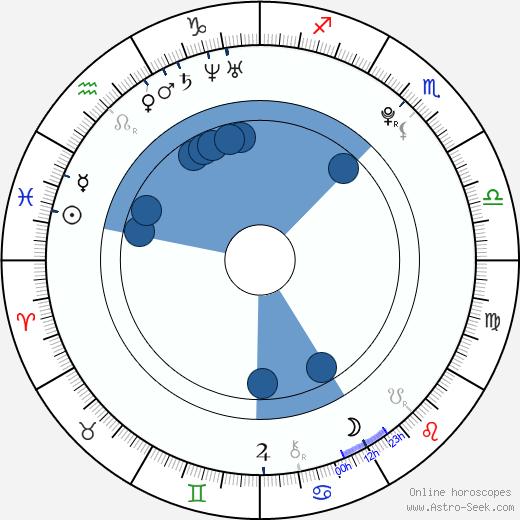 Kelsey Hardwick wikipedia, horoscope, astrology, instagram