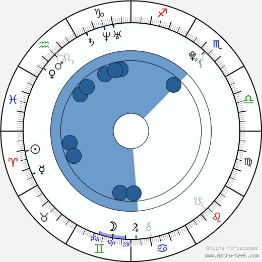 Kylie Bisutti wikipedia, horoscope, astrology, instagram