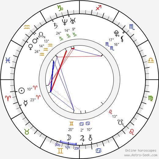 Kylie Bisutti birth chart, biography, wikipedia 2020, 2021