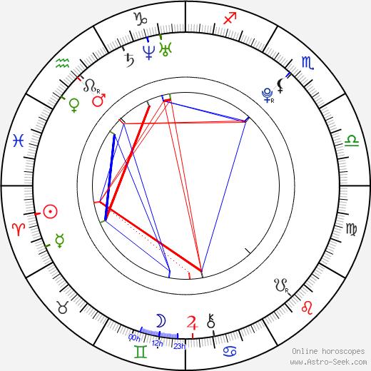 Kylie Bisutti birth chart, Kylie Bisutti astro natal horoscope, astrology