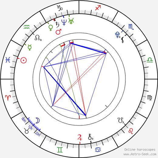Lee Hongki birth chart, Lee Hongki astro natal horoscope, astrology