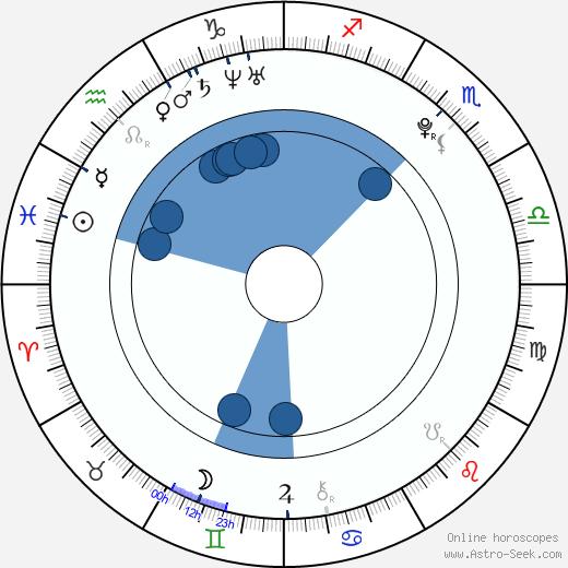 Lil iROCC Williams wikipedia, horoscope, astrology, instagram