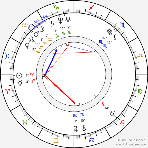 Lisa Mitchell birth chart, biography, wikipedia 2017, 2018