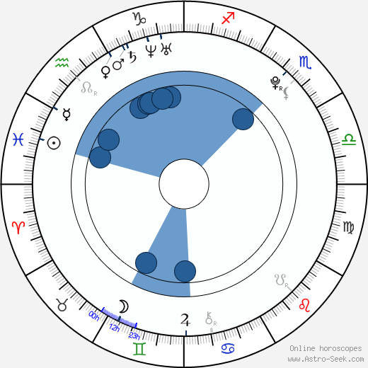 Marek Svoboda horoscope, astrology, sign, zodiac, date of birth, instagram